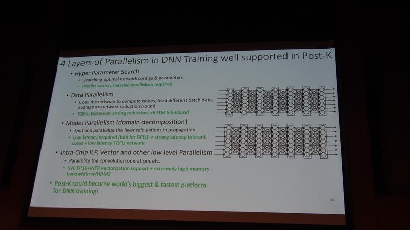 図11 Post Kは、DNNトレーニングに対して4階層での並列化を提供し、世界最大最速のプラットフォームになるという