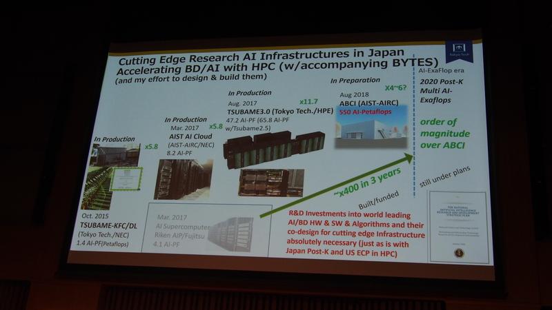 図14 Post Kの完成で、昨年稼働した理研のAIスーパーコンピューターから3年で400倍の性能向上を達成できるとした