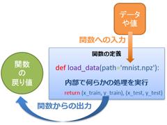 機械学習 & ディープラーニング入門(Python編)[Lesson 8]