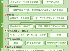 機械学習 & ディープラーニング入門(3)